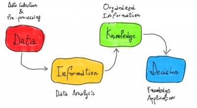 Per trasformare i dati in conoscenza!